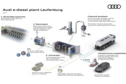 Audi steps up research into synthetic fuels